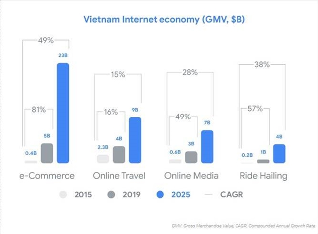 Việt Nam Indonesia lead ASEAN in internet economy growth