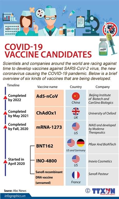 COVID-19 vaccine candidates