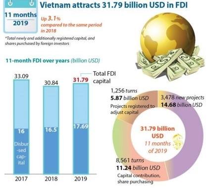 FDI inflows into Việt Nam surge in 11 months