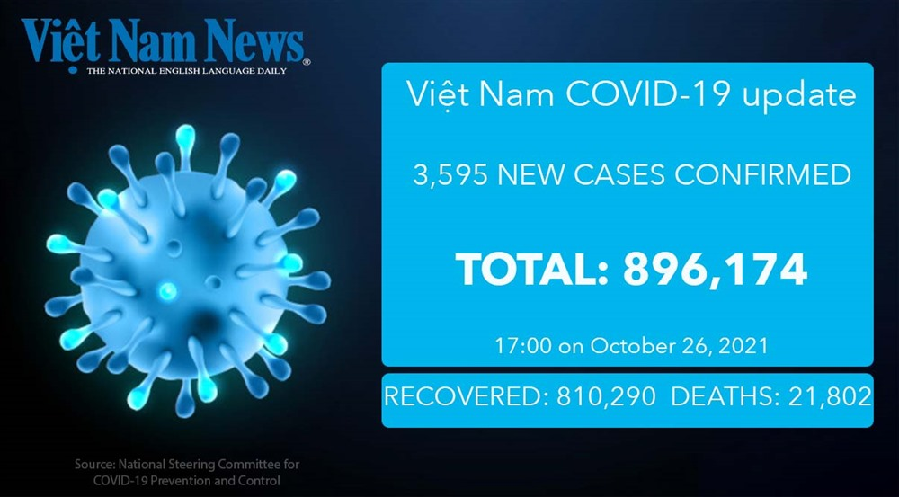 3595 new COVID-19 cases 64 more deaths reported on Tuesday