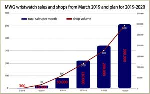 MWG sells 50000 watches in September eyes 50% market share in 2020