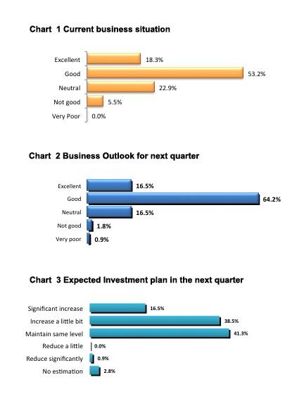 European business positive on Vietnamese market potentials
