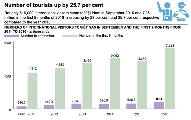 Tourism surges in first 9 months