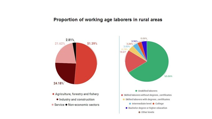 VN shifts away from agriculture