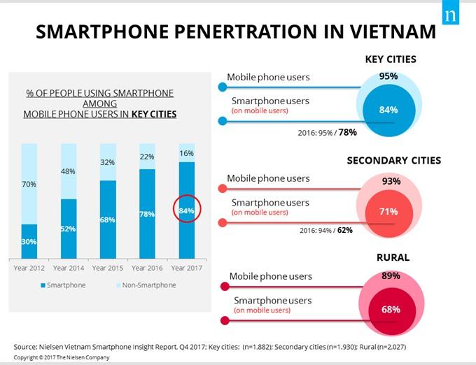 Smartphone ownership keeps growing: report