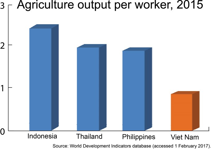 VN to reach GDP of 6.5% this year