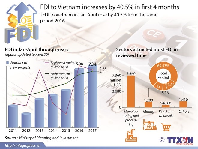 FDI value reaches 10.95b to April