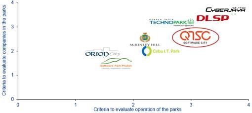 HCM Citys QTSC ranks 3rd among Asias top software parks