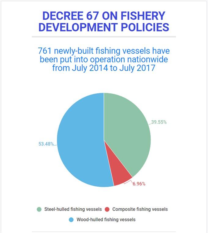 Fisherman cast out Decree 67 concerns