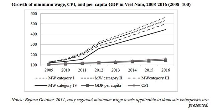 Minimum wage in Việt Nam rises productivity stagnates