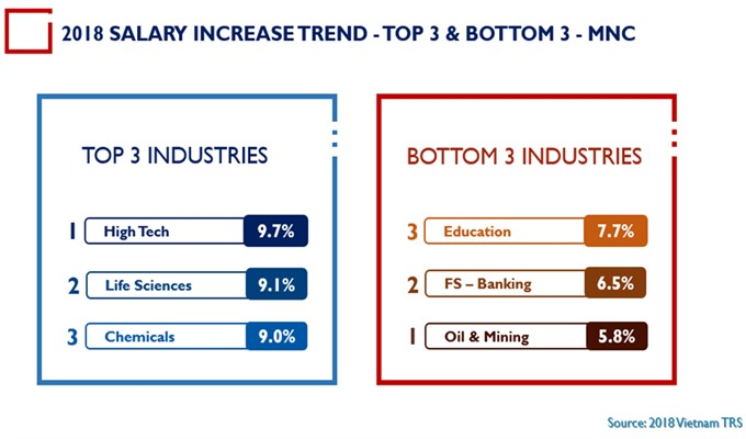 Talentnet – Mercers annual survey out technology among sectors with highest pay rise