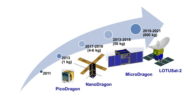 Việt Nam to develop its own satellite