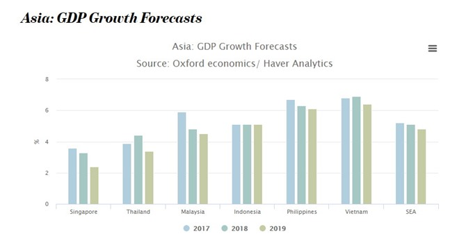 VN among 10 fastest-growing economies