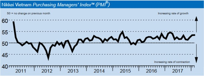 Februarys Việt Nam PMI hits 10-month high on improved demand