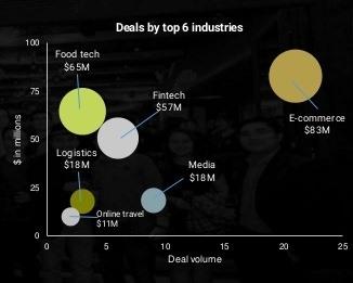 Việt Nam start-up investment rises 42%