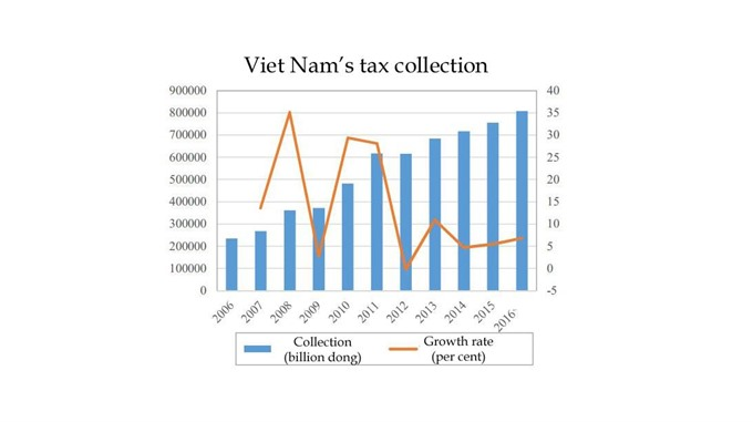 Việt Nams tax system reviewed