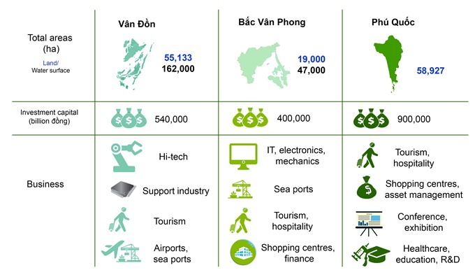 Việt Nam bets on success of SEZs
