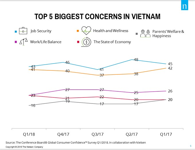 VN consumer confidence in Q1 reaches new high