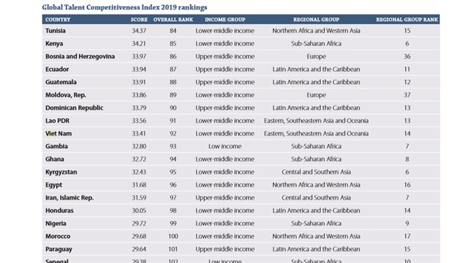 VN drops on global talent index