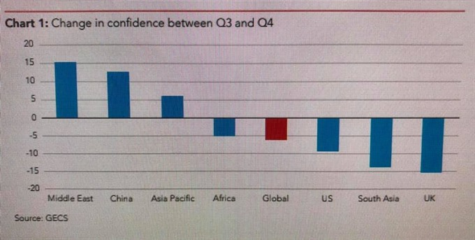 Global economic confidence at a record low: pessimism ends a turbulent 2018