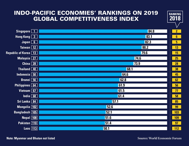 WEF: East Asia Pacific the worlds most competitive regional economy