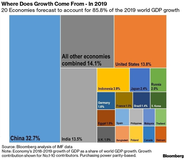 VN among global top 20 growth drivers but unlikely to maintain pace