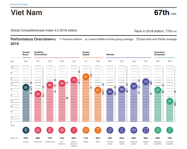 Việt Nam up 10 steps to 67th in the global competitiveness report