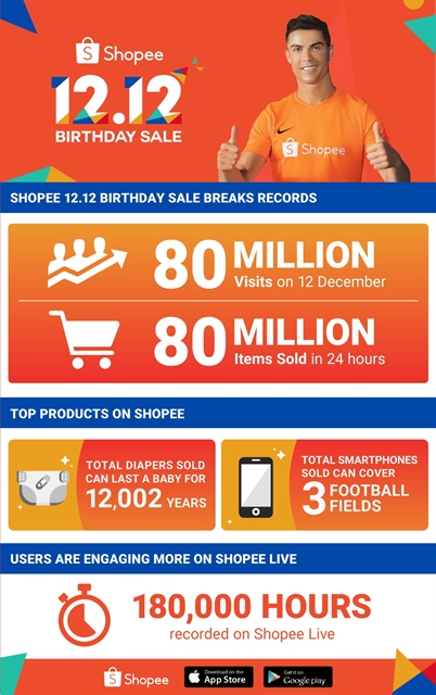 Shopee sells 80 million items during 12.12 sale
