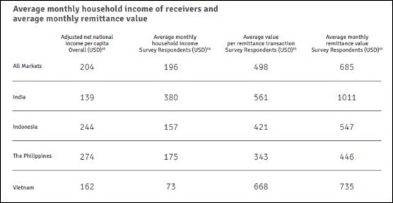 Low-income households benefit enormously from remittances: study