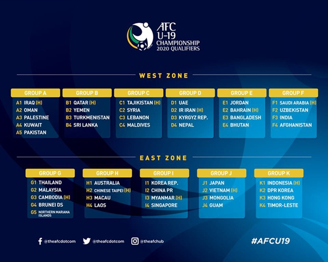 Việt Nam to face Japan at AFC U19 champs