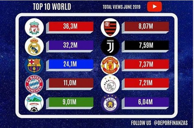 HAGL and Hà Nội FC among the worlds most viewed clubs on YouTube