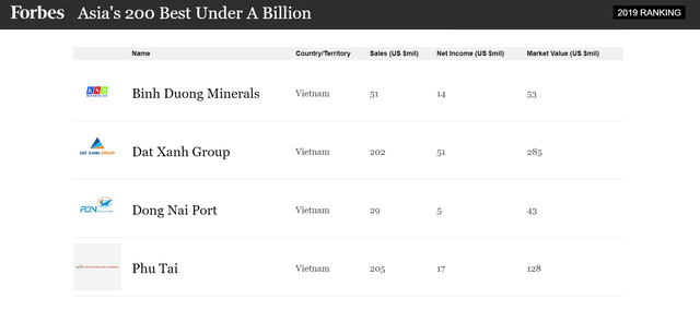 Four Vietnamese firms in Forbes Asias Best Under A Billion list