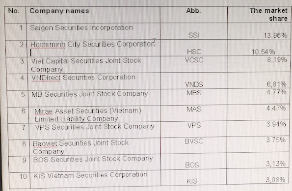 HOSE lists 10 largest securities companies