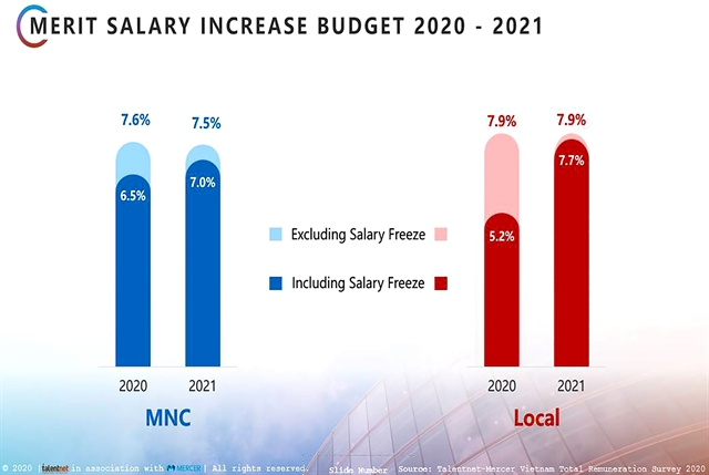 Salary increases in 2020 lowest in 10 years: survey