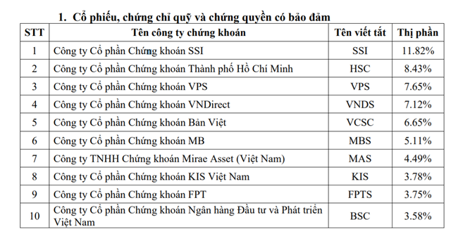 SSI tops list of 10 biggest securities companies on HCM City exchange