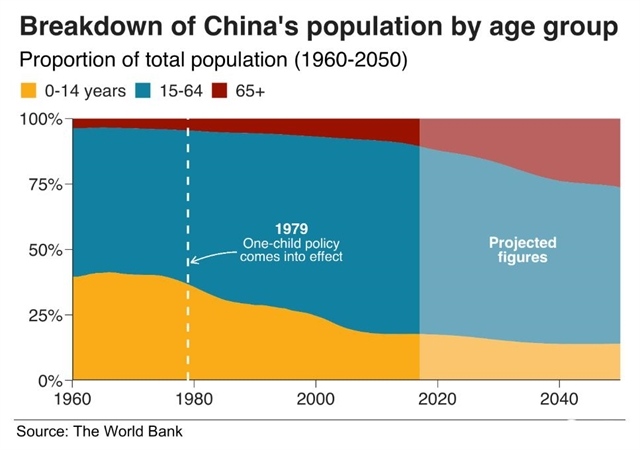 Plummeting workforce due to aging population to hurt Chinas economic growth