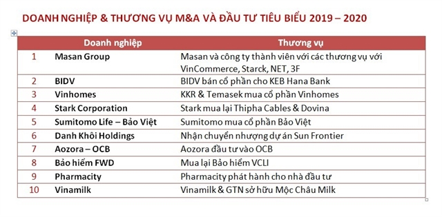 Masan Group topslist of enterprises in Viet Nam with best MA Deals in 2019-20