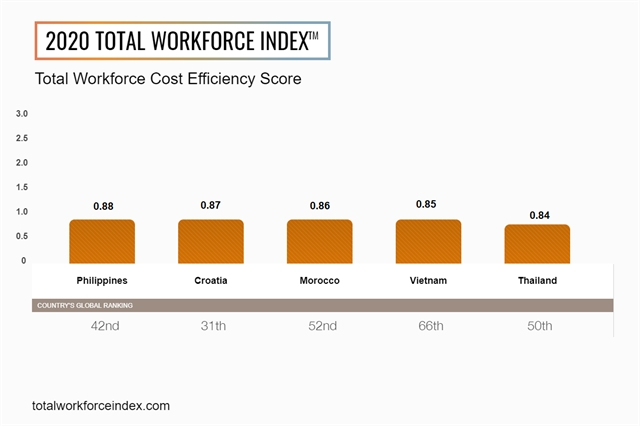 Việt Nam in top five markets globally for cost efficiency