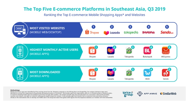 Shopee is top-ranked e-commerce platform in YouGov Buzz Rankings