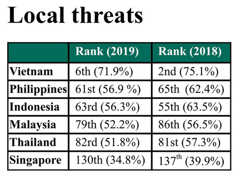 Cybersecurity in Việt Nam sawpositive changes in 2019