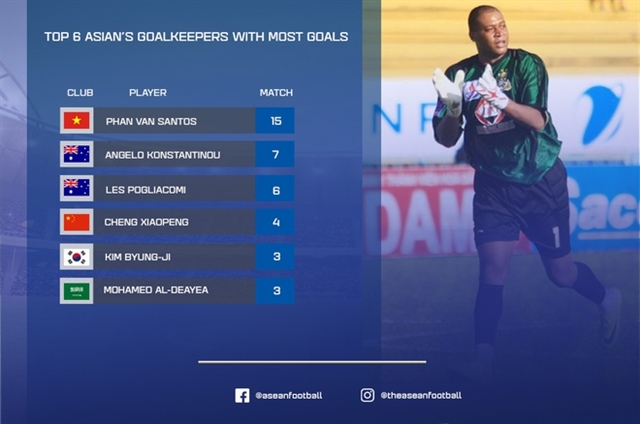Việt Nams Santos is top-scoring goalkeeper in Asia