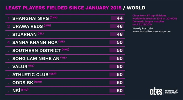 Sông Lam Nghệ An Sanna Khánh Hòa among global teams to field least number of players