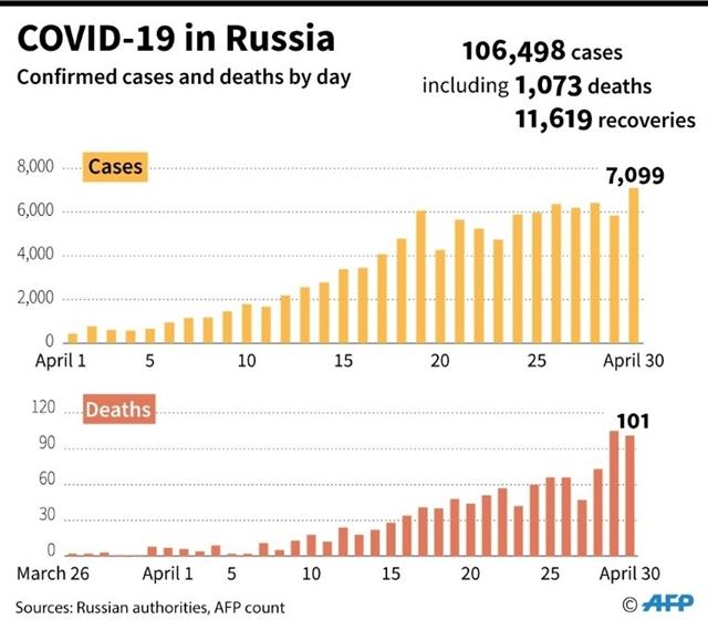 Russian PM has coronavirus as cases surge past 100000