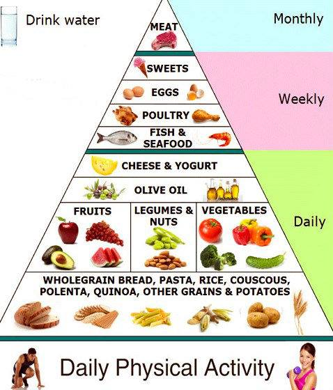 Proper Nutrition - the cornerstone for your health