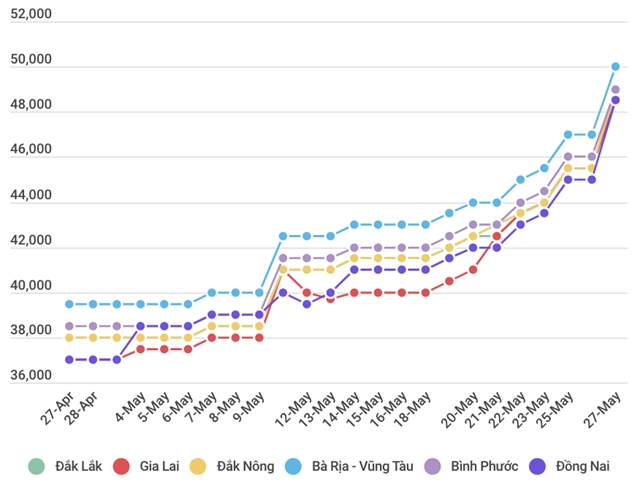 Việt Nam domestic pepper prices hit one-year high