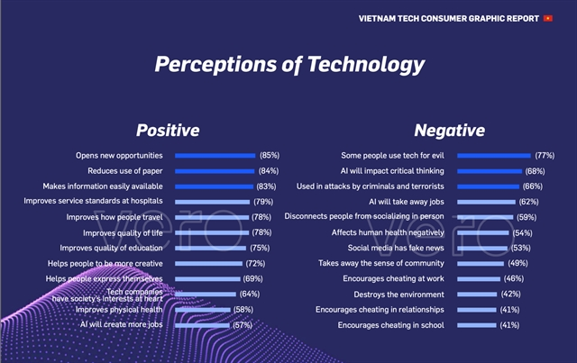 Vietnamese say technology is taking over lives but unworried: survey