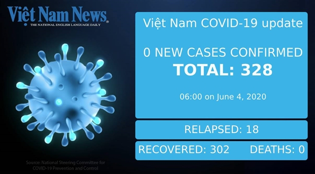 COVID-19 updates in Việt Nam on Thursday morning
