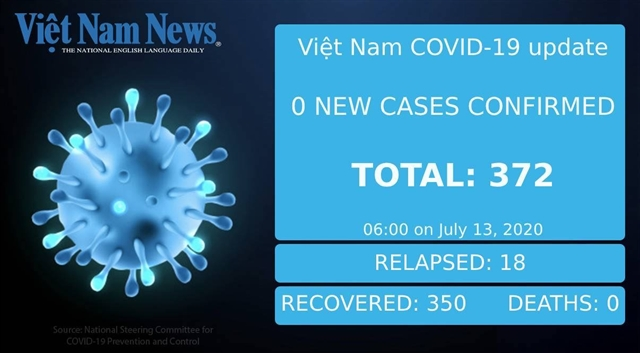 COVID-19 figures in Việt Nam on Monday morning