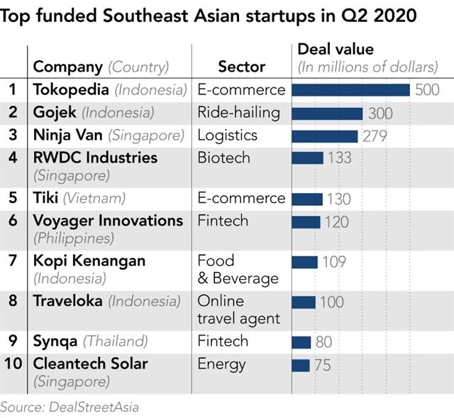 Start-up investment in Southeast Asian doublesdespite COVID-19