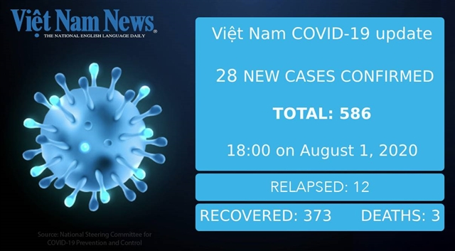 28 new cases of COVID-19 reported in Việt Nam on Saturday evening